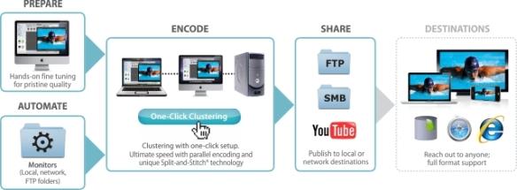 Video Encoding Software | Episode Overview | Telestream